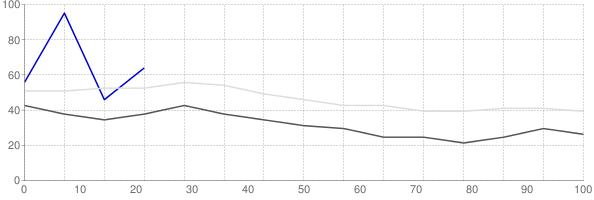 Rental vacancy rate in Oregon